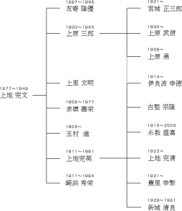 上地流空手道系統図